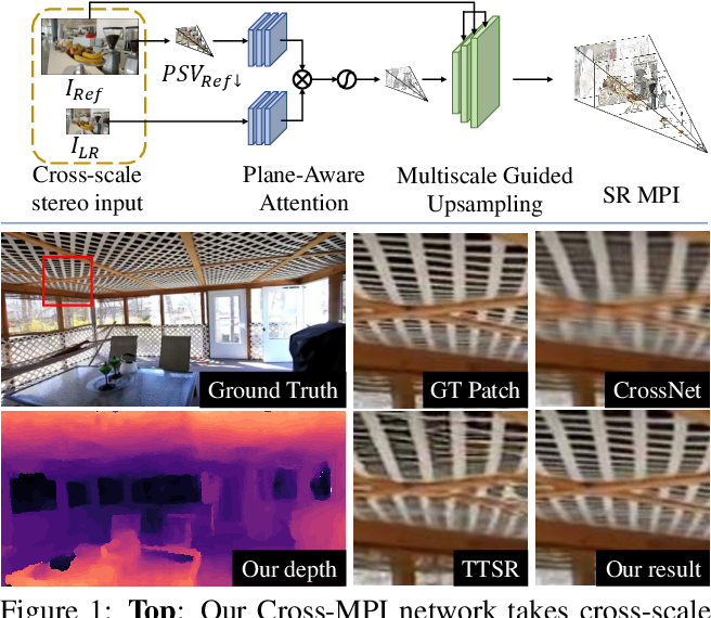 Figure 1 for Cross-MPI: Cross-scale Stereo for Image Super-Resolution using Multiplane Images