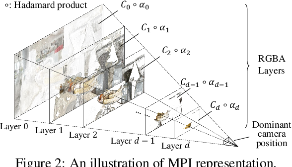 Figure 3 for Cross-MPI: Cross-scale Stereo for Image Super-Resolution using Multiplane Images