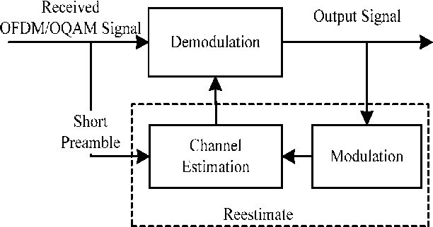 5 system diagram for iterative channel estimation for short preamble based  ofdm/oqam
