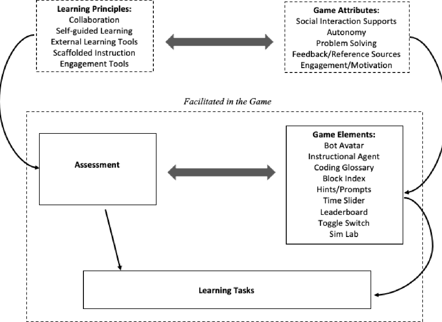 PDF] Learning to Code: Effects of Programming Modality in a Game