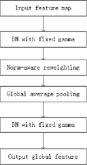 Figure 3 for Global Norm-Aware Pooling for Pose-Robust Face Recognition at Low False Positive Rate