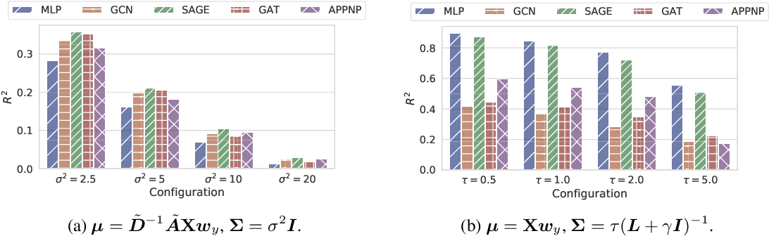 Figure 1 for CopulaGNN: Towards Integrating Representational and Correlational Roles of Graphs in Graph Neural Networks