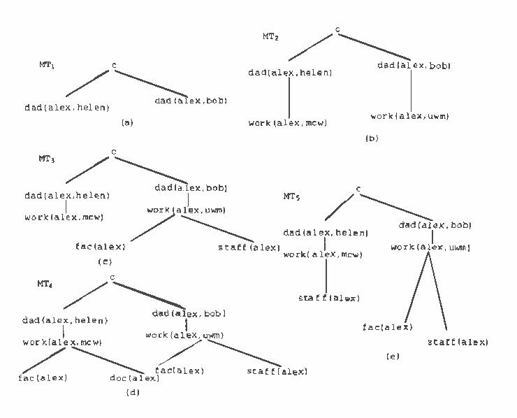 Figure 1 for Probabilistic Disjunctive Logic Programming