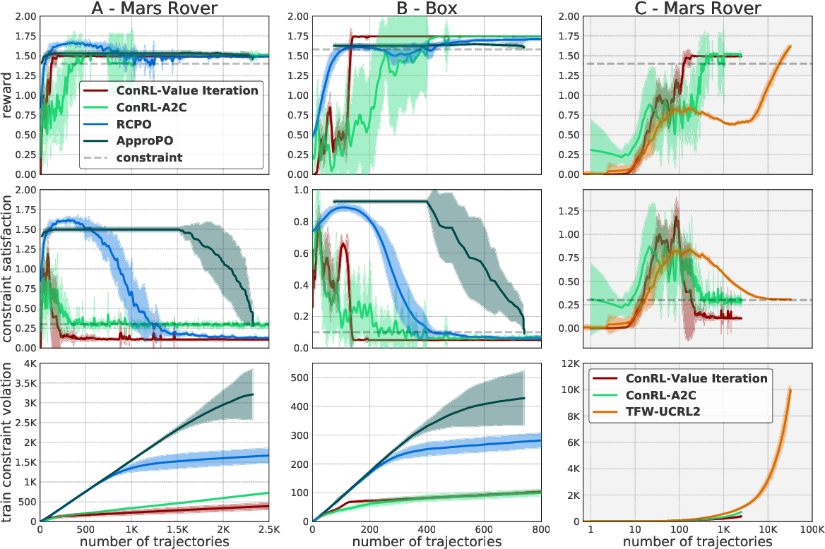 Figure 1 for Constrained episodic reinforcement learning in concave-convex and knapsack settings