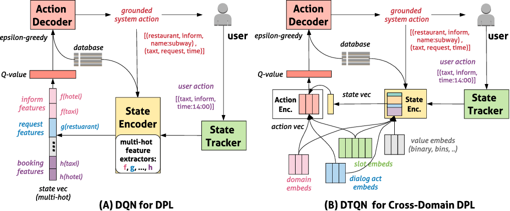 Figure 1 for Meta Dialogue Policy Learning
