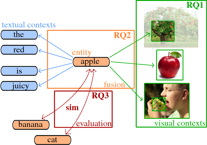 Figure 1 for Learning Multi-Modal Word Representation Grounded in Visual Context
