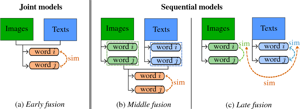 Figure 3 for Learning Multi-Modal Word Representation Grounded in Visual Context