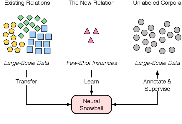 Figure 1 for Neural Snowball for Few-Shot Relation Learning