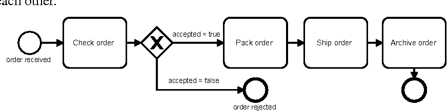 Fig. 1. Simplified online retailer process shown in a BPMN diagram.