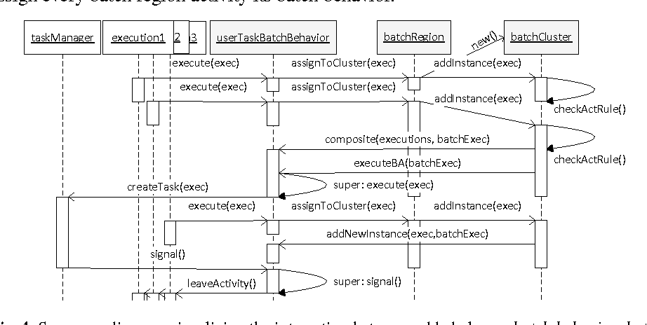 Fig. 4. Sequence diagram visualizing the interaction between added classes batch behavior, batch region, and batch cluster to the Camunda engine.