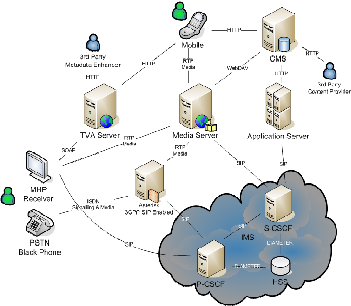 Sip Gateway Provider