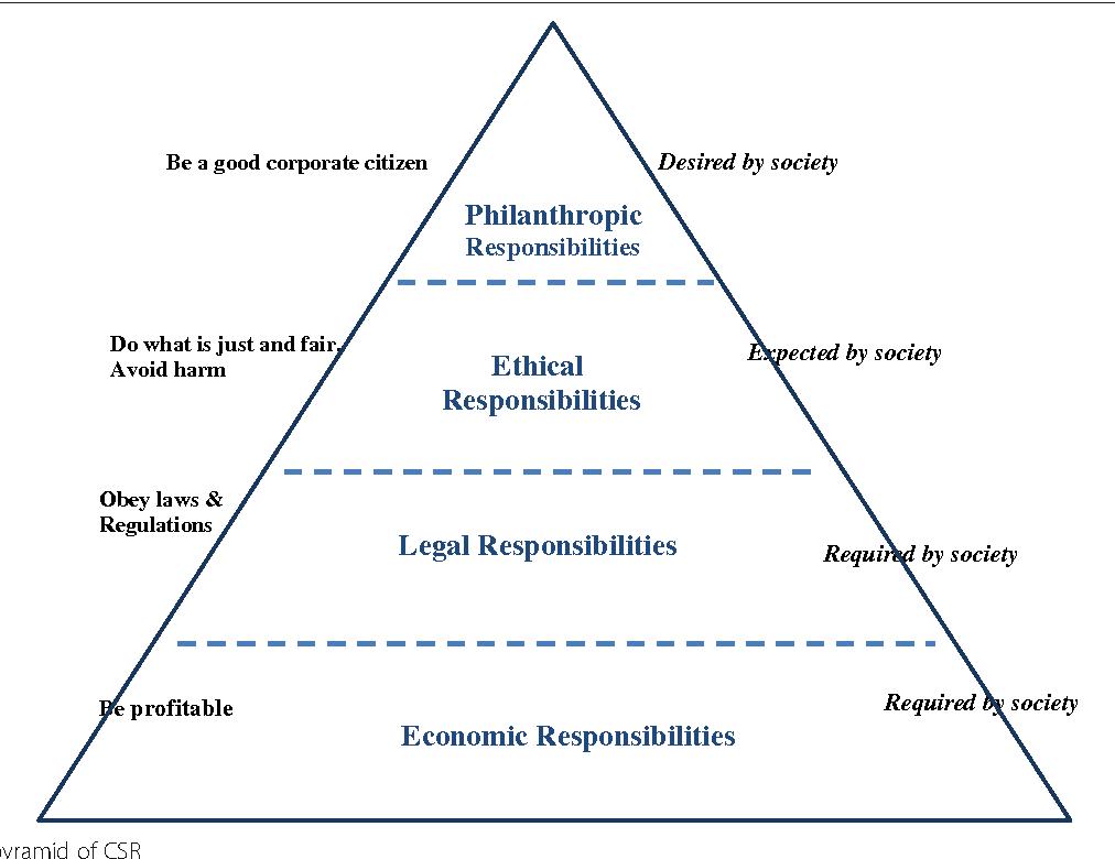 Carroll's pyramid of CSR: taking another look - Semantic Scholar