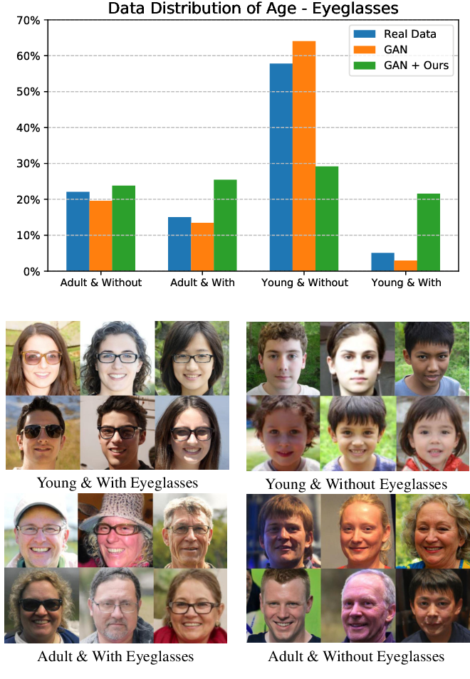 Figure 1 for Improving the Fairness of Deep Generative Models without Retraining