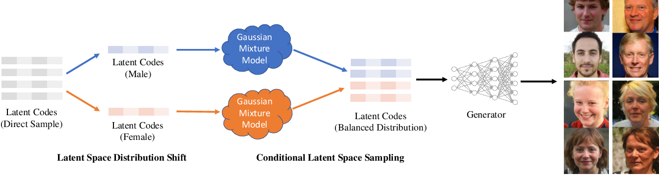 Figure 3 for Improving the Fairness of Deep Generative Models without Retraining