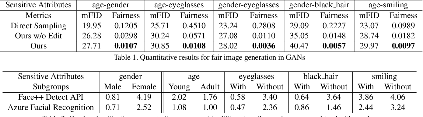 Figure 2 for Improving the Fairness of Deep Generative Models without Retraining