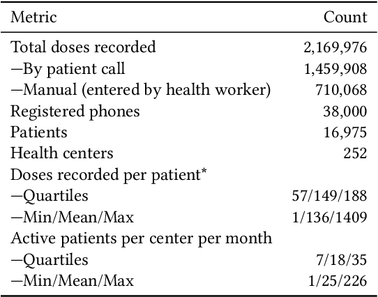 Figure 2 for Learning to Prescribe Interventions for Tuberculosis Patients using Digital Adherence Data