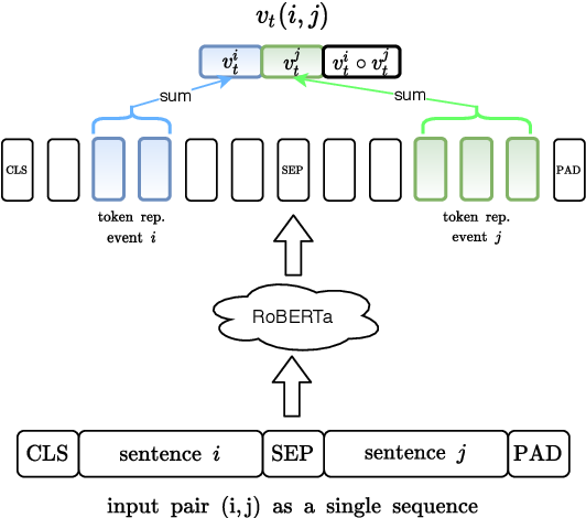 Figure 1 for Paired Representation Learning for Event and Entity Coreference
