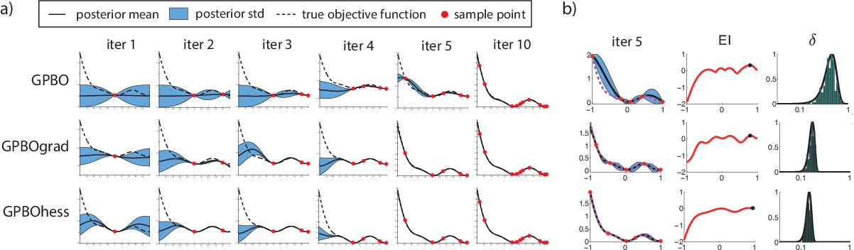 Figure 2 for Exploiting gradients and Hessians in Bayesian optimization and Bayesian quadrature