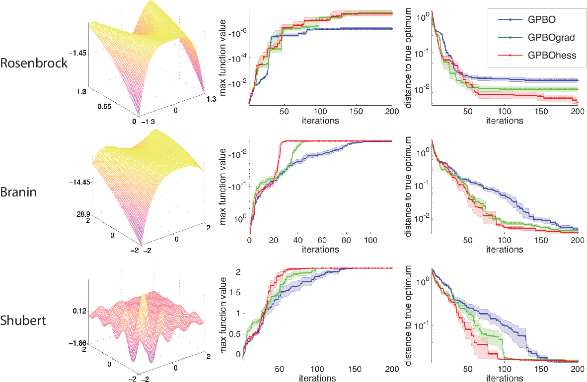 Figure 3 for Exploiting gradients and Hessians in Bayesian optimization and Bayesian quadrature