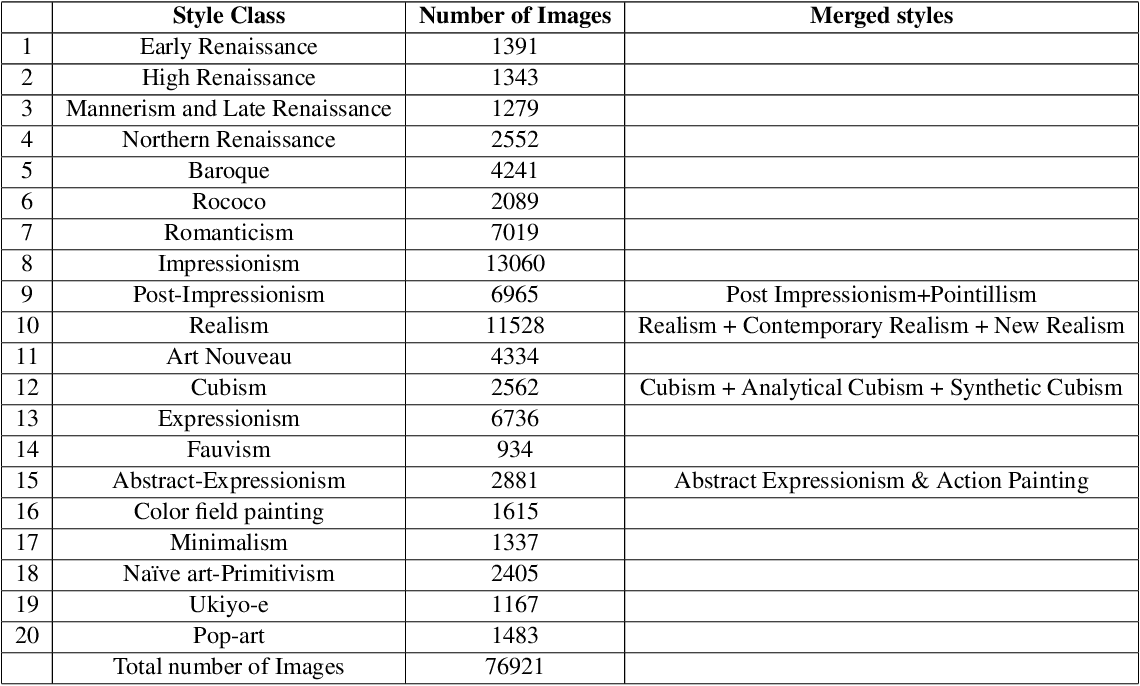 Figure 2 for The Shape of Art History in the Eyes of the Machine