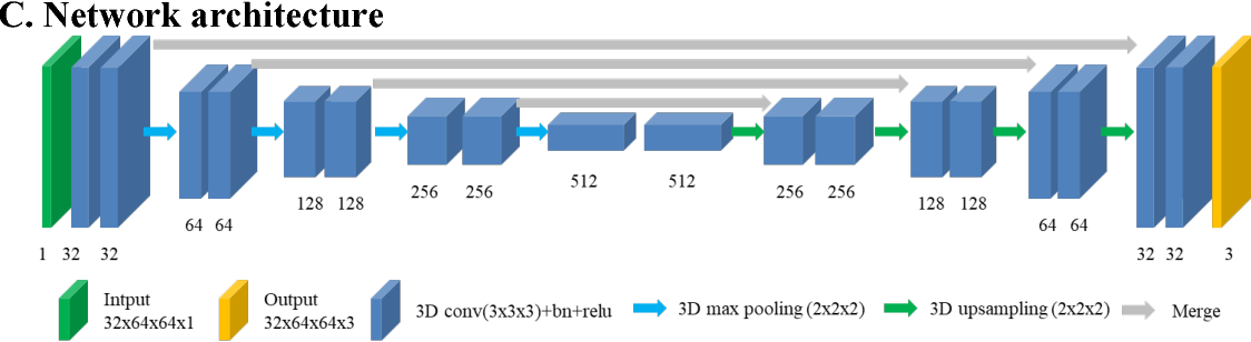 Figure 2 for Deep learning based automatic segmentation of lumbosacral nerves on non-contrast CT for radiographic evaluation: a pilot study
