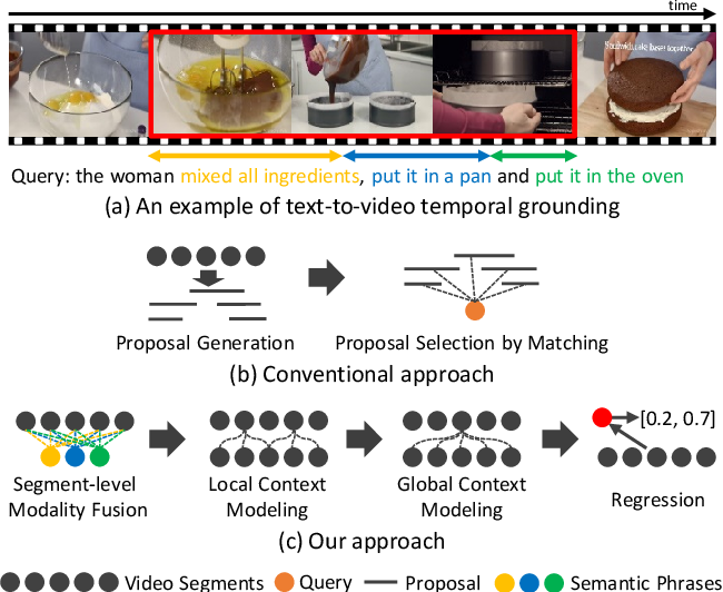 Figure 1 for Local-Global Video-Text Interactions for Temporal Grounding