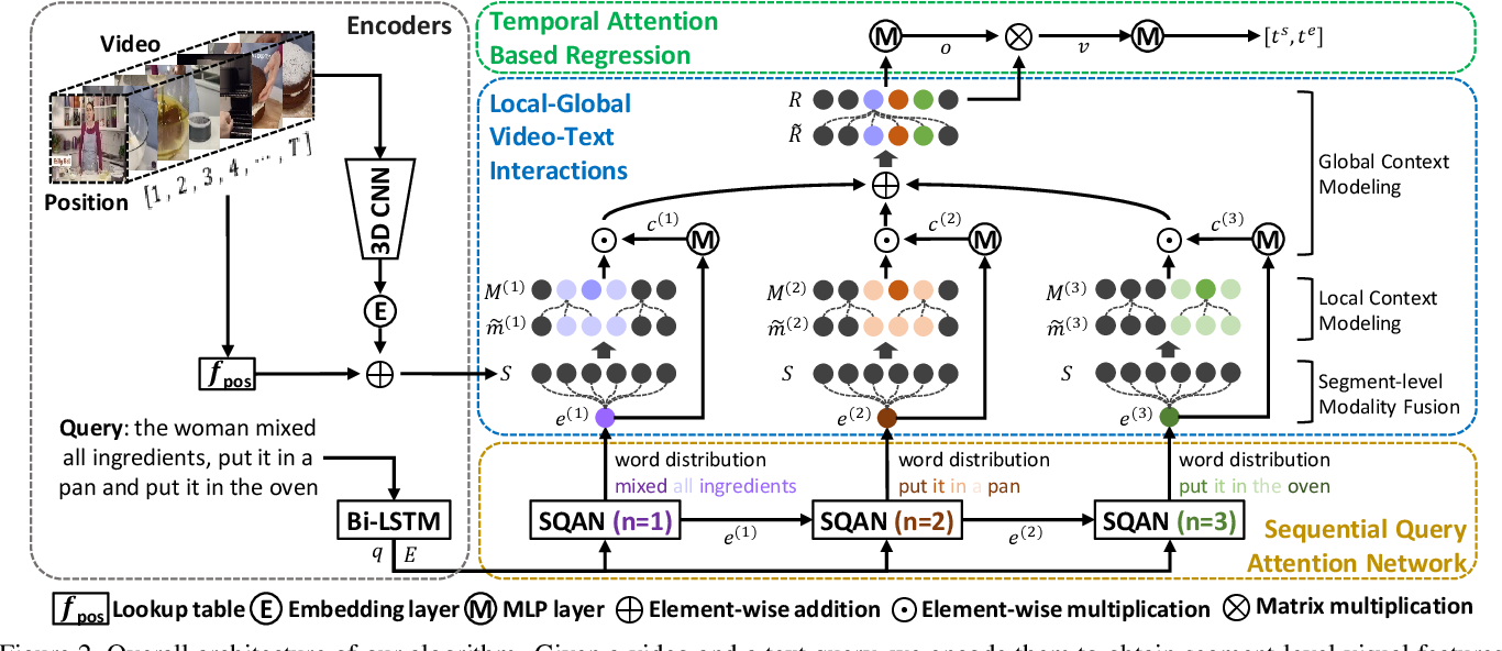 Figure 3 for Local-Global Video-Text Interactions for Temporal Grounding