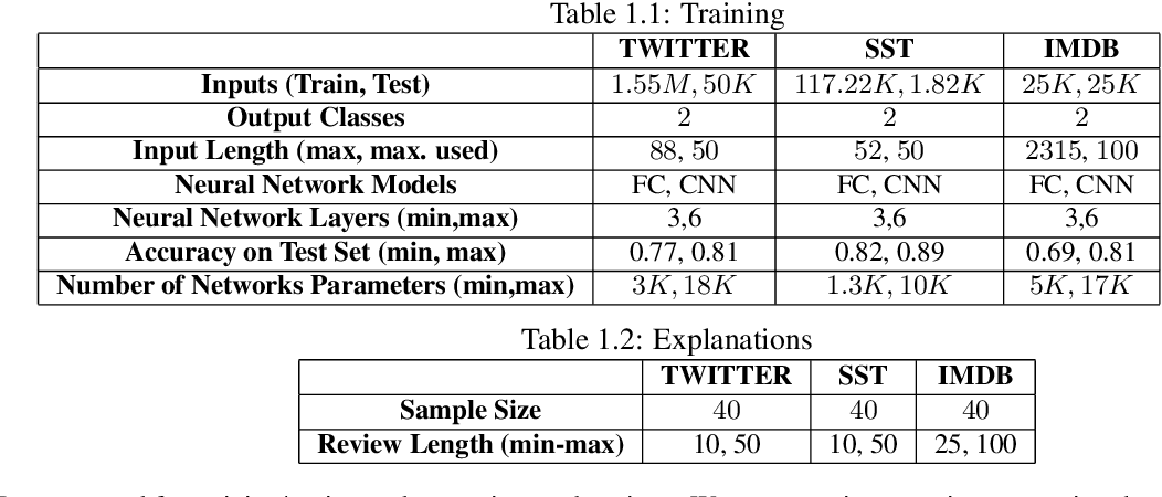 Figure 2 for On Guaranteed Optimal Robust Explanations for NLP Models
