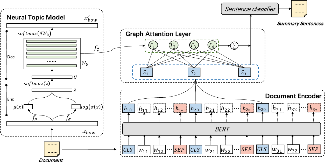 Figure 1 for Enhancing Extractive Text Summarization with Topic-Aware Graph Neural Networks