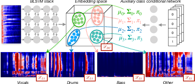 Figure 1 for Class-conditional embeddings for music source separation