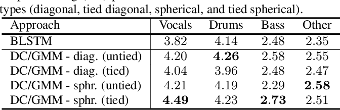 Figure 2 for Class-conditional embeddings for music source separation