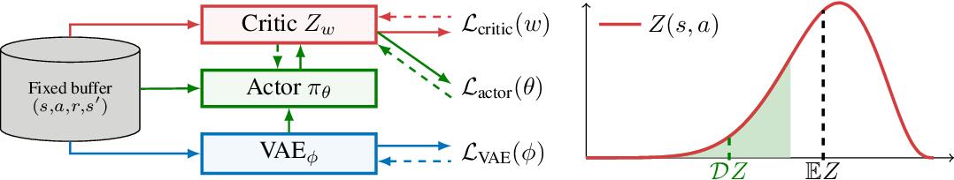 Figure 1 for Risk-Averse Offline Reinforcement Learning