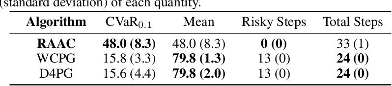 Figure 2 for Risk-Averse Offline Reinforcement Learning