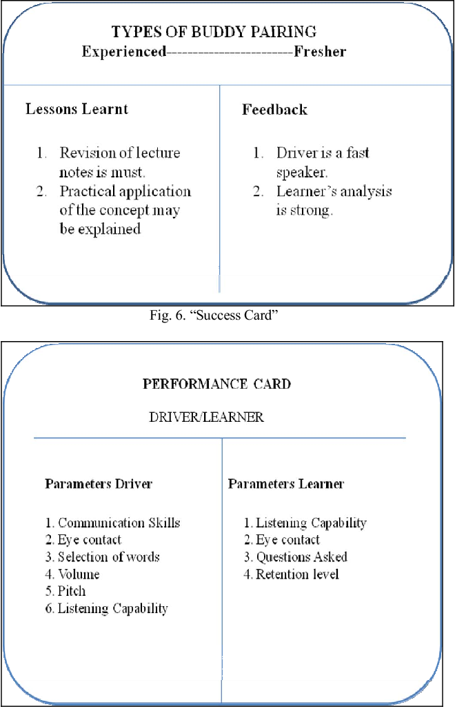 Figure 6 from Agile learning model: Self centric learning - Semantic