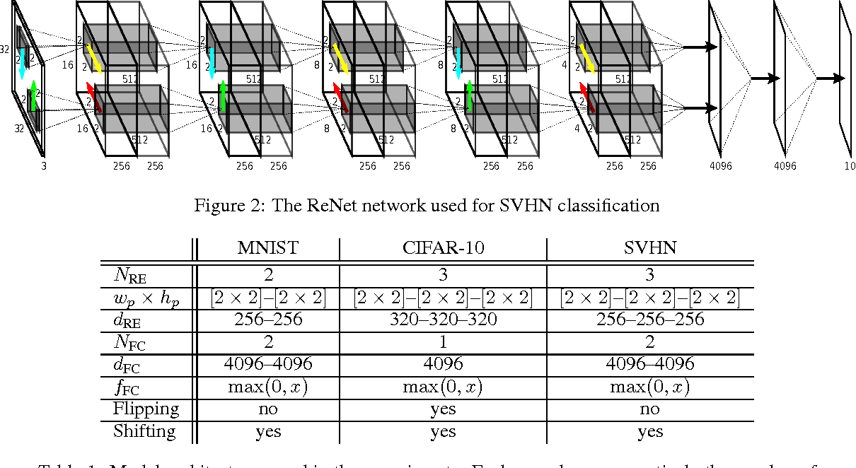 Figure 1 for ReNet: A Recurrent Neural Network Based Alternative to Convolutional Networks