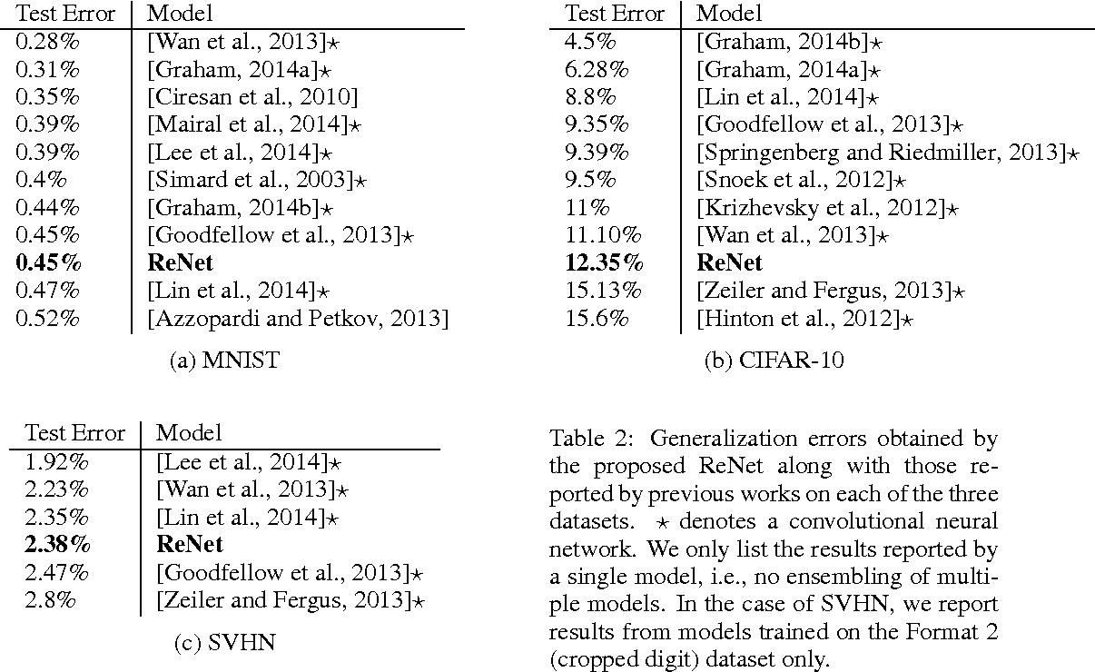Figure 2 for ReNet: A Recurrent Neural Network Based Alternative to Convolutional Networks