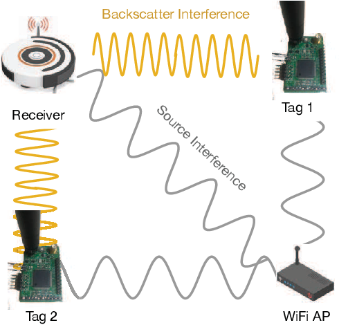 Figure 1 for Robot-assisted Backscatter Localization for IoT Applications