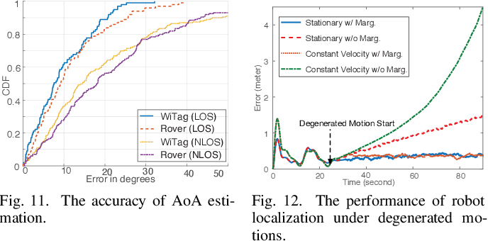 Figure 4 for Robot-assisted Backscatter Localization for IoT Applications