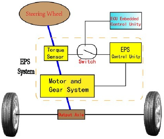 Figure 2 from An Automatic Steering and Tracking System for