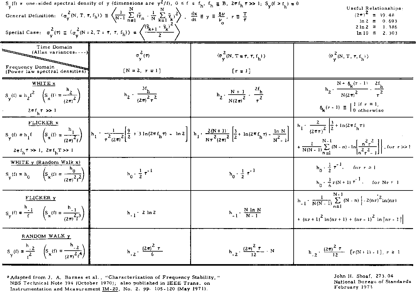 Table 8 1 from CHAPTER 8 STATISTICS OF TIME AND FREQUENCY DATA