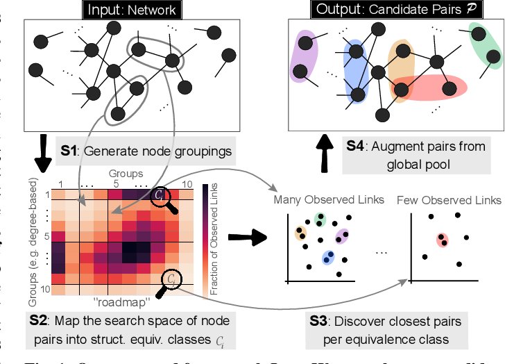 Figure 1 for A Hidden Challenge of Link Prediction: Which Pairs to Check?