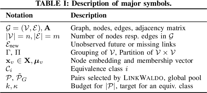 Figure 3 for A Hidden Challenge of Link Prediction: Which Pairs to Check?