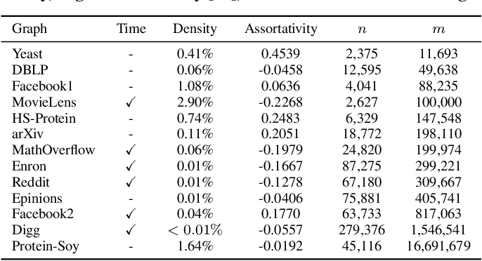Figure 4 for A Hidden Challenge of Link Prediction: Which Pairs to Check?