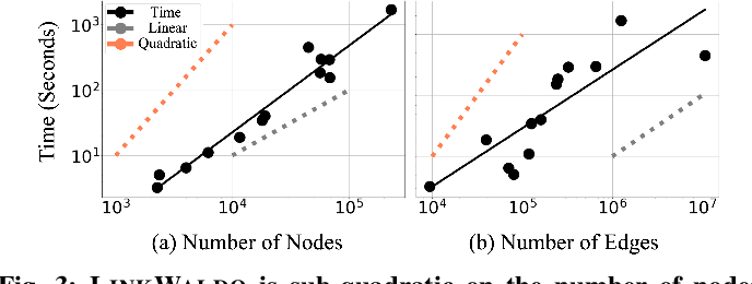 Figure 2 for A Hidden Challenge of Link Prediction: Which Pairs to Check?