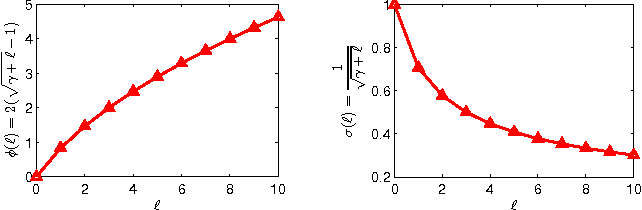 Figure 1 for Robust Localized Multi-view Subspace Clustering