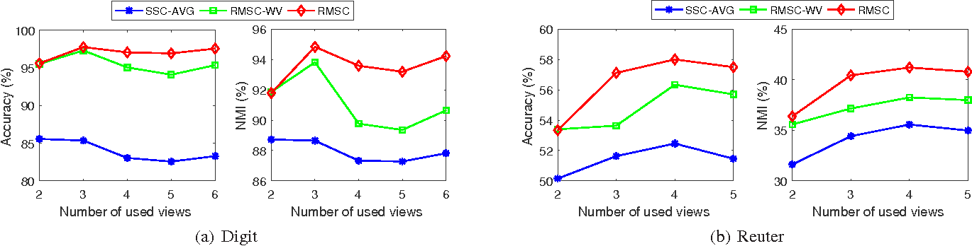 Figure 4 for Robust Localized Multi-view Subspace Clustering
