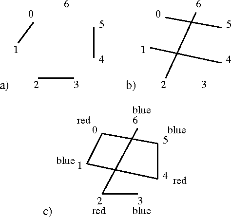 Figure 1: In graph presentation the connected vertices are accessed in parallel. (a) Sequential access pattern. (b) Interleaved access pattern. (c) Combined sequential and interleaved access patterns. The graph is colored with two colors.