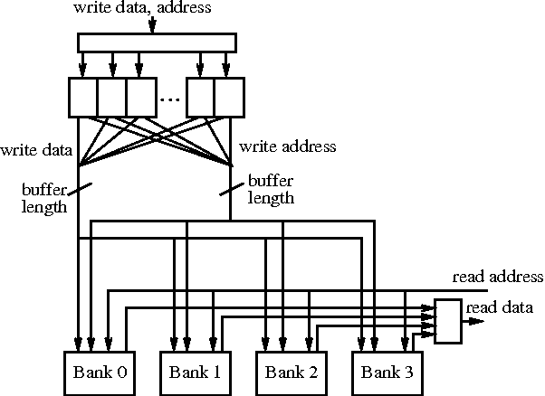 Figure 2: High-level description of the proposed memory structure with buffered write operations.