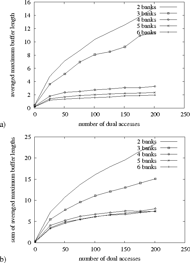Figure 4: Required buffer lengths with random access patterns. (a) centralized shared buffer. (b) dedicated buffers.