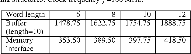 Table 2: Area costs (in gates) of the proposed memory banking structures. Clock frequency f=100 MHz.